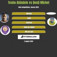 Tesho Akindele vs Benji Michel h2h player stats
