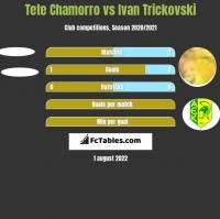 Tete Chamorro vs Ivan Trickovski h2h player stats