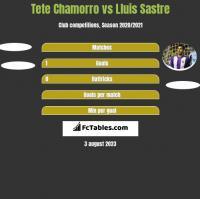 Tete Chamorro vs Lluis Sastre h2h player stats