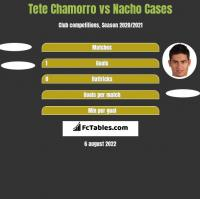 Tete Chamorro vs Nacho Cases h2h player stats