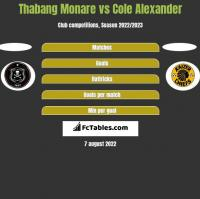 Thabang Monare vs Cole Alexander h2h player stats