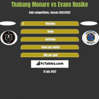 Thabang Monare vs Evans Rusike h2h player stats