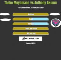 Thabo Mnyamane vs Anthony Akumu h2h player stats