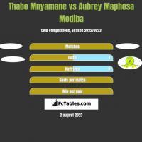 Thabo Mnyamane vs Aubrey Maphosa Modiba h2h player stats