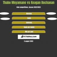 Thabo Mnyamane vs Keagan Buchanan h2h player stats