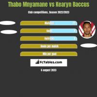 Thabo Mnyamane vs Kearyn Baccus h2h player stats