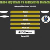 Thabo Mnyamane vs Kudakwashe Mahachi h2h player stats