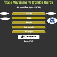 Thabo Mnyamane vs Brandon Theron h2h player stats
