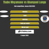 Thabo Mnyamane vs Ghampani Lungu h2h player stats