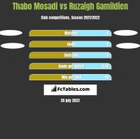 Thabo Mosadi vs Ruzaigh Gamildien h2h player stats
