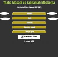 Thabo Mosadi vs Zaphaniah Mbokoma h2h player stats