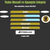 Thabo Mosadi vs Kgaogelo Sekgota h2h player stats