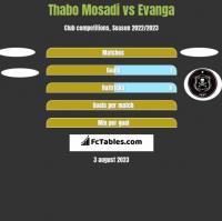 Thabo Mosadi vs Evanga h2h player stats