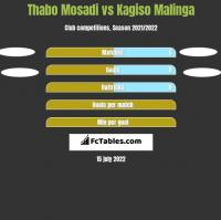 Thabo Mosadi vs Kagiso Malinga h2h player stats
