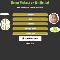 Thabo Nodada vs Andile Jali h2h player stats