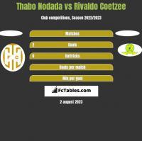Thabo Nodada vs Rivaldo Coetzee h2h player stats