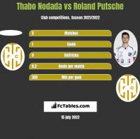 Thabo Nodada vs Roland Putsche h2h player stats