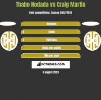 Thabo Nodada vs Craig Martin h2h player stats