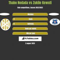 Thabo Nodada vs Zukile Kewuti h2h player stats