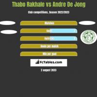 Thabo Rakhale vs Andre De Jong h2h player stats