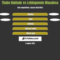 Thabo Rakhale vs Lehlogonolo Masalesa h2h player stats