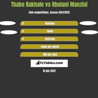 Thabo Rakhale vs Rhulani Manzini h2h player stats