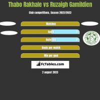 Thabo Rakhale vs Ruzaigh Gamildien h2h player stats