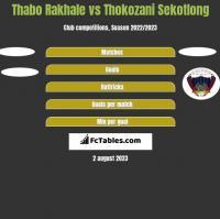 Thabo Rakhale vs Thokozani Sekotlong h2h player stats