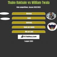 Thabo Rakhale vs William Twala h2h player stats