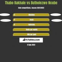 Thabo Rakhale vs Butholezwe Ncube h2h player stats
