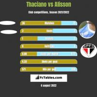 Thaciano vs Alisson h2h player stats