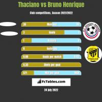 Thaciano vs Bruno Henrique h2h player stats