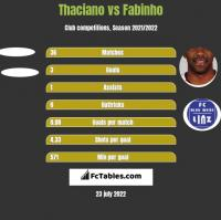 Thaciano vs Fabinho h2h player stats