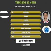 Thaciano vs Jean h2h player stats