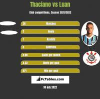 Thaciano vs Luan h2h player stats