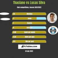 Thaciano vs Lucas Silva h2h player stats