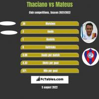 Thaciano vs Mateus h2h player stats