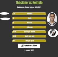 Thaciano vs Romulo h2h player stats