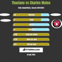Thaciano vs Charles Matos h2h player stats
