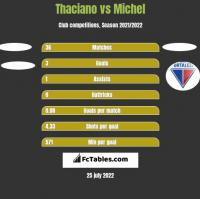 Thaciano vs Michel h2h player stats