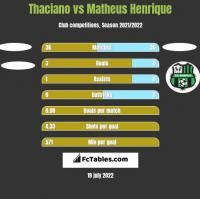 Thaciano vs Matheus Henrique h2h player stats