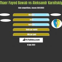 Thaer Fayed Bawab vs Aleksandr Karnitskiy h2h player stats