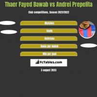 Thaer Fayed Bawab vs Andrei Prepelita h2h player stats