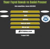 Thaer Fayed Bawab vs Daniel Prosser h2h player stats