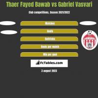 Thaer Fayed Bawab vs Gabriel Vasvari h2h player stats