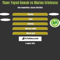 Thaer Fayed Bawab vs Marian Cristescu h2h player stats