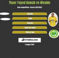 Thaer Fayed Bawab vs Nivaldo h2h player stats