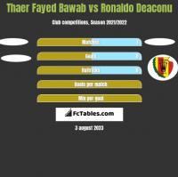 Thaer Fayed Bawab vs Ronaldo Deaconu h2h player stats