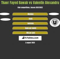 Thaer Fayed Bawab vs Valentin Alexandru h2h player stats