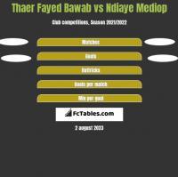 Thaer Fayed Bawab vs Ndiaye Mediop h2h player stats